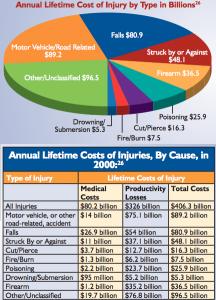 Injury Stats