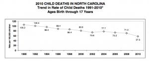 NC CHild Death Rate trendline