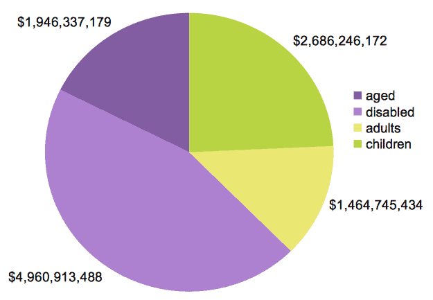 What gets spent on NC Medicaid beneficiaries?