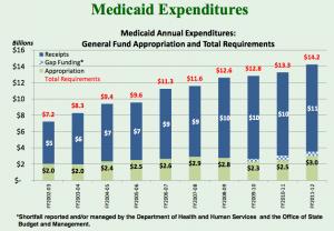 MedicaidExpenditures