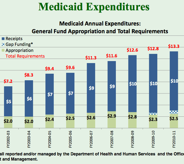 Growth of Medicaid expenditures 2002-2012