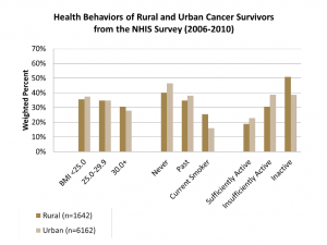 rural urban cancer stats