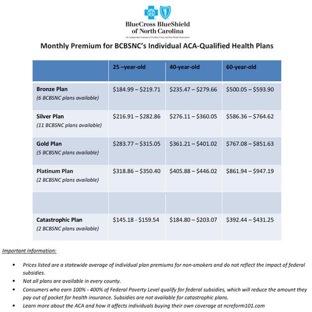 BCBSNC rate schedule