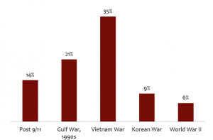 Of the 735,000 veterans who live in North Carolina, 256,000 of them are Vietnam-era veterans.