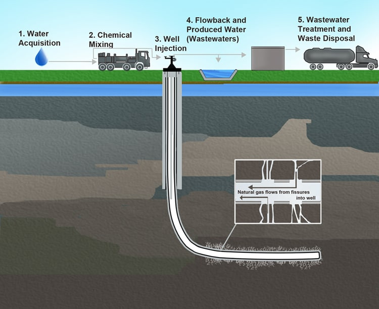 Proper Cement, Piping Could Prevent Fracking Contamination - North