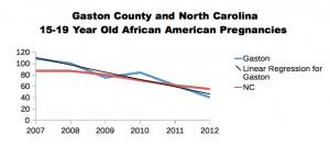 Data courtesy Adolescent Pregnancy Prevention Campaign of North Carolina.