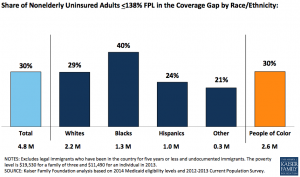 bar graph showing higher numbers of minorities uncovered without Medicaid expansion