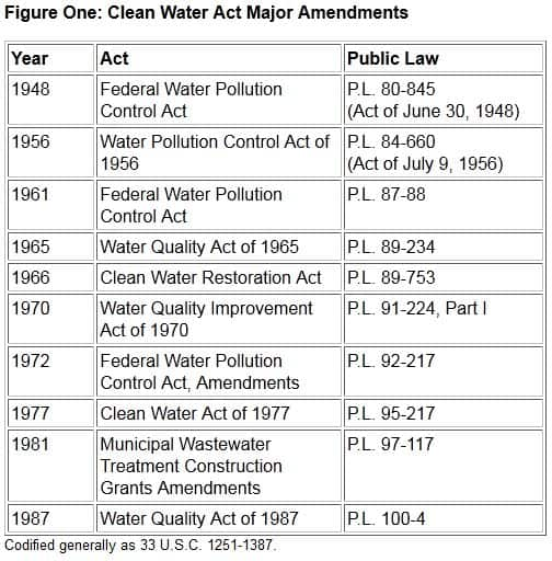the history and role of the clean water act The history & future of the clean water act  counsel/senior advocate les  edelman discussing his role in creating and drafting this legislation.