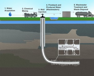 An illustration of horizontal drilling, using hydraulic fracturing. The process recovers gas from hard-to-reach pockets within dense shale. Graphic courtesy U.S. EPA