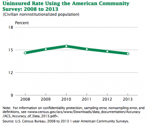 As measured by the American Community Survey, the uninsured rate increased from 14.6 percent in 2008 to 15.5 percent in 2010, and then fell again between 2010 and 2013 to 14.5 percent. Figure courtesy U.S. Census Bureau