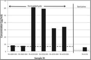 Concentrations of volatile compounds exceeding health-based risk levels in samples collected in Pennsylvania by researchers, published in Environmental Health in Oct, 2014. Dashed line represents EPA IRIS 1/10,000 cancer risk for formaldehyde. Dotted line represents EPA IRIS 1/100,000 cancer risk for benzene. Graph courtesy Environmental Health