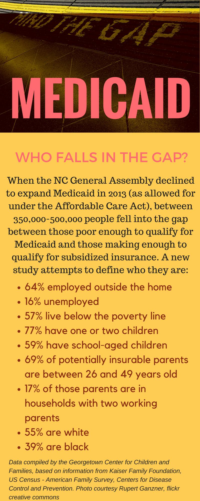 Medicaid_gap