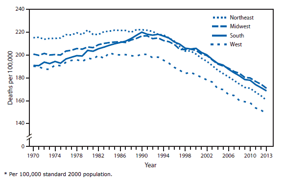 Age-Adjusted Death Rates* from Cancer by U.S. Census Region and Year, Data and image courtesy: CDC