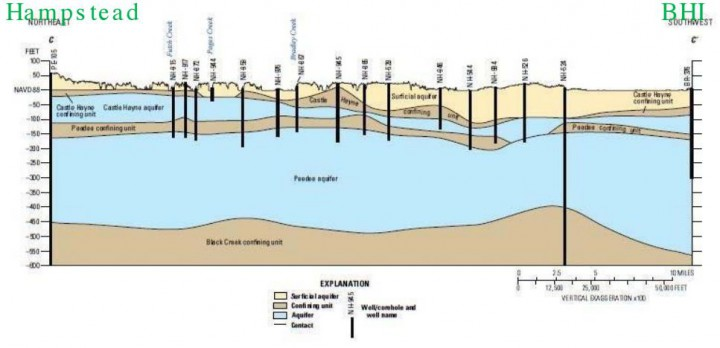 researchers focus on groundwater north carolina health news