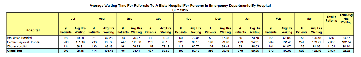 Wait times for North Carolina's state-run psychiatric hospitals: fiscal year 2015-16.