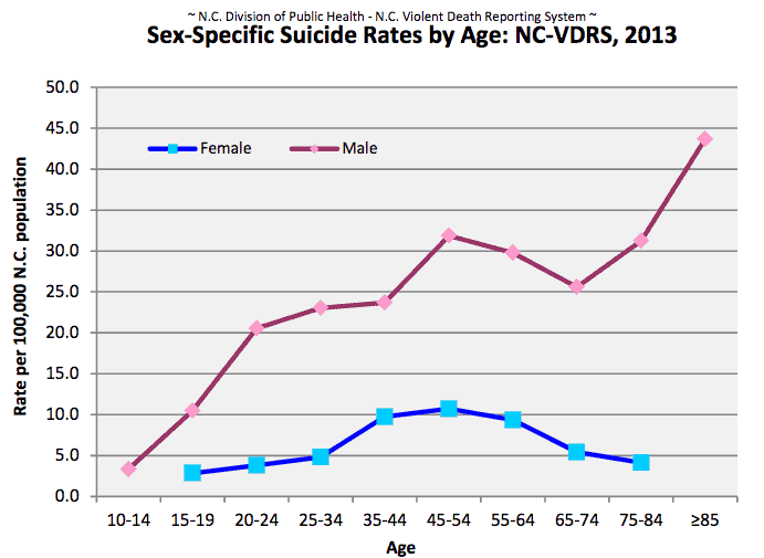 Nc dating age laws