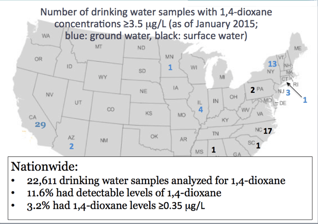 By January 2015, some North Carolina water systems were reporting a disproportionately high amounts of 1,4 dioxane to EPA. Contaminant levels at 3.5 parts per billion (equal to ug/L) are 10 times higher than the level believed to produce the risk one cancer case among a million people after long exposure. Source: Chad Hamm, Fayetteville Public Works Commission