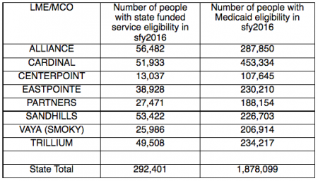 table showing the numbers of people eligible for coverage by state mental health agencies