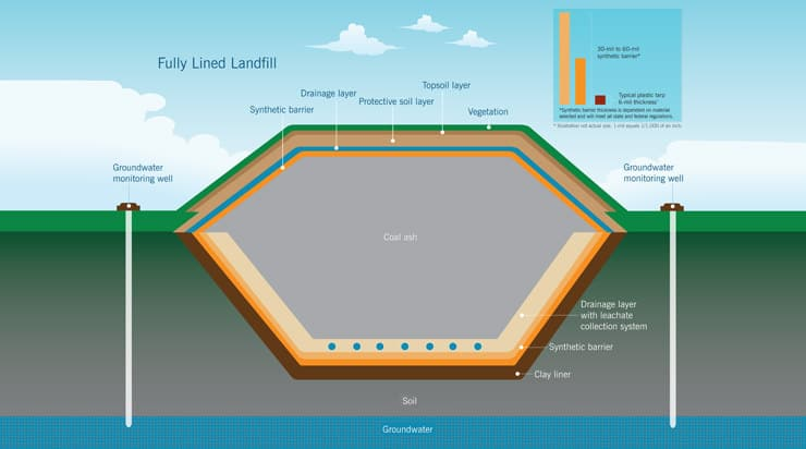 diagram of a lined coal ash pit