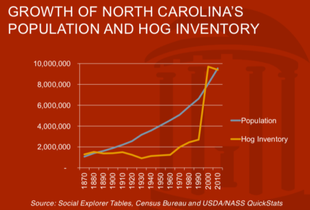 graph with populationo and hog inventory dating back to 1870. while population climbs at a relatively steady rate, hog population jumps from a little over 2 million to close to 10 million within the course of several years in the late 1990s