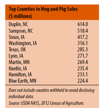 USDA listing of top hob producing counties in America. Duplin and Sampson Counties are numbers 1 and 2